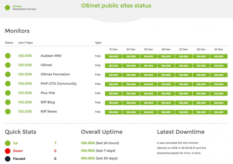 100% uptime pour les sites OSInet en 12/2016
